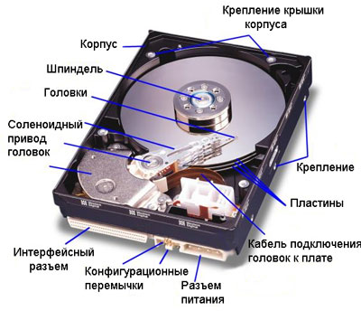 Восстановление системы с жесткого диска